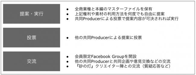『砂の灯 共同Producerコミュニティ』の概要