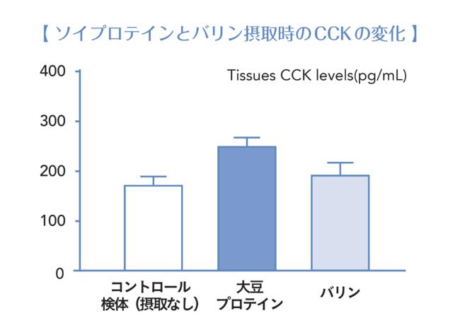 大豆プロテイン、必須アミノ酸(バリン)の摂取時、そして何も摂取しない状態(コントロール検体)で、満腹成分CCKの分泌結果を比較したデータ。参照:Food Funct.,2019,10,3356 Min Tian etc. ※動物を用いた試験データです