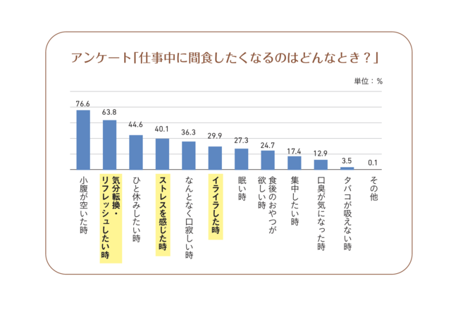 【出典元】株式会社アスマーク(www.asmarq.co.jp)「仕事中の間食に関するアンケート調査」調べ          期間:2018年5月 対象者:一都三県在住20~59歳男女会社員800人