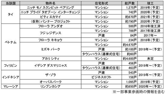 阪急阪神不動産の海外事業について