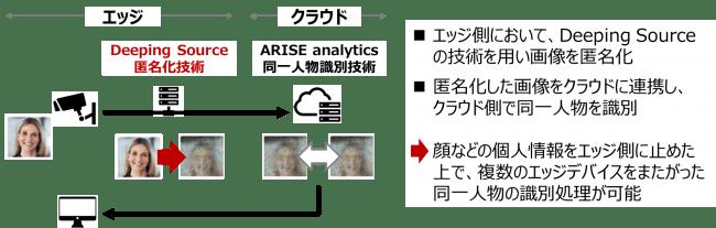 Deeping Sourceとの連携ソリューションのイメージ