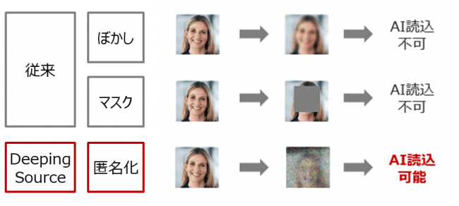 従来のデータ加工手法との比較