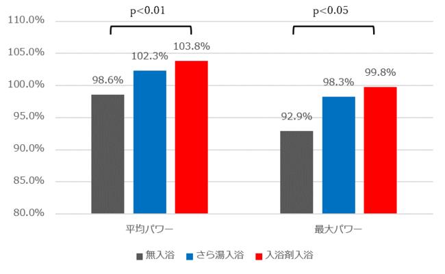 図2.平均パワーと最大パワーの変化率