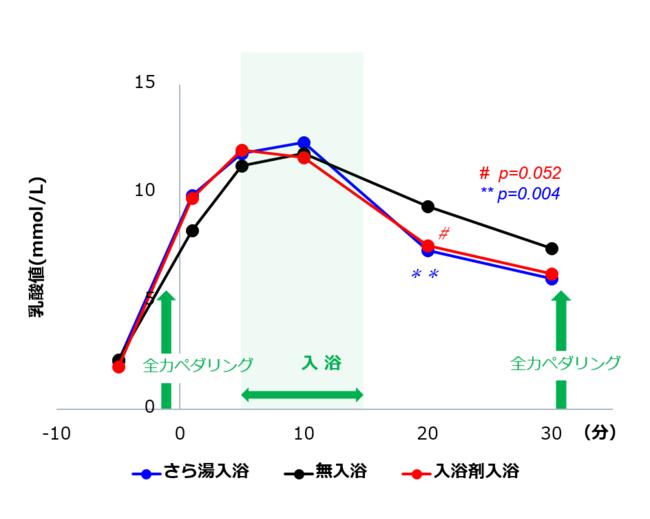 図3.血中の乳酸値の変化