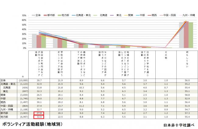 ※都市部:東京23区、政令指定都市