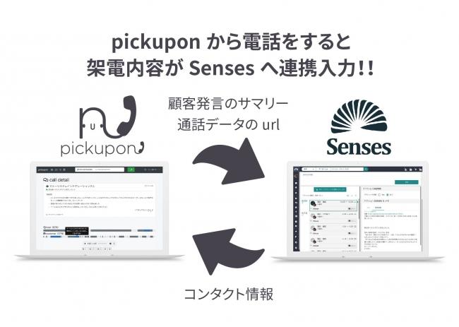 通話内容自動入力AI搭載クラウド電話 pickupon と営業支援ツールSensesとの連携イメージ図