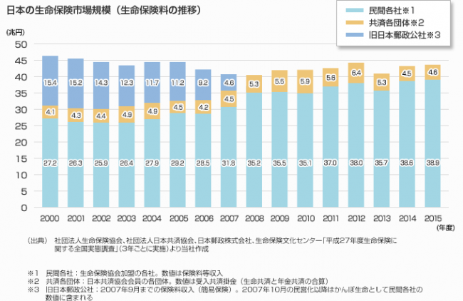 日本の生命保険業界の市場規模は、約40兆円(年間の生命保険料ベース)となっており、米国に次いで世界第2位の規模を誇っている。