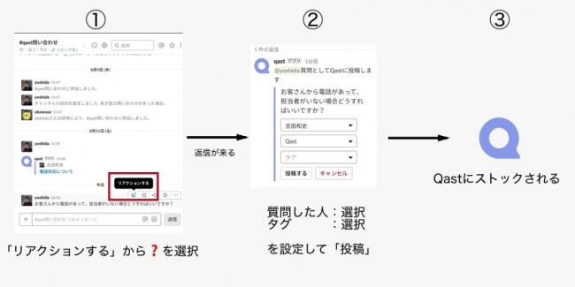 社内Q&A「Qast」がSlackとシームレス連携を開始—Slackからボタン一つで ...