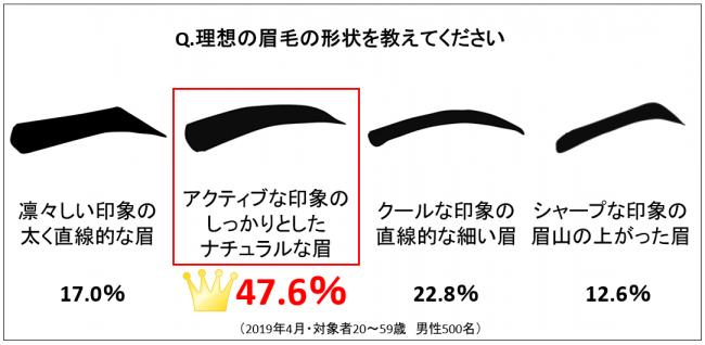 Q.理想の眉毛の形状は?