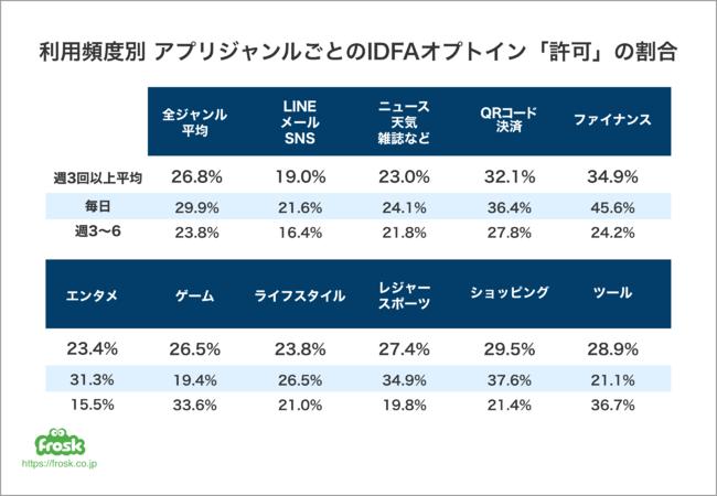 利用頻度別アプリジャンルごとのIDFAオプトイン「許可」の割合