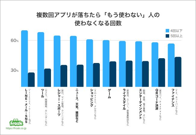 複数回アプリが落ちて「もう使わない」人のうち、約6割が4回以下のクラッシュで離脱