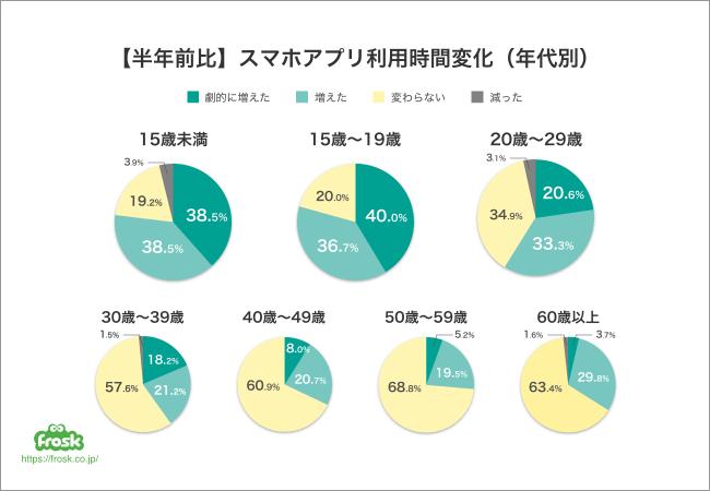 スマホアプリの利用時間が半年前との比較で最も増えた年代は、 10代で8割弱