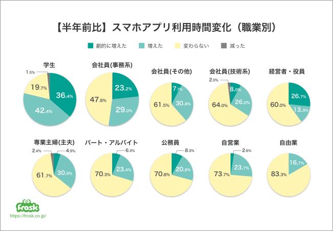 スマホアプリの利用時間が半年前との比較で増えた人が多い職業、 学生で8割弱、 会社員(事務系)で5割強