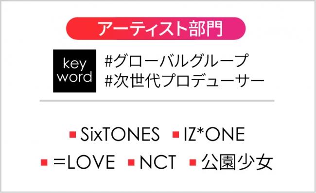 【朗報】渋谷109調べ2019トレンド予測 IZ*ONEと=LOVEが選出!