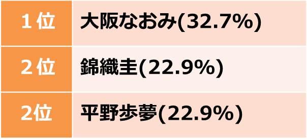 ※図5 東京五輪で注目している出場選手