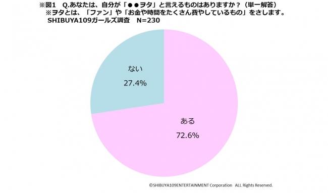 SHIBUYA109 lab.「around20女子の「ヲタ活」リアル実態を徹底
