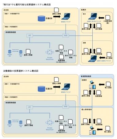 現行と法整備後の投票選挙システムの比較