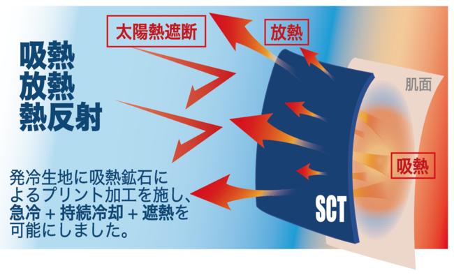 太陽光遮熱と放熱冷感機能
