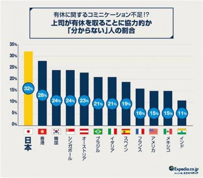 世界28ヶ国 有給休暇国際比較調査2016 日本の有休消化率2013年以来