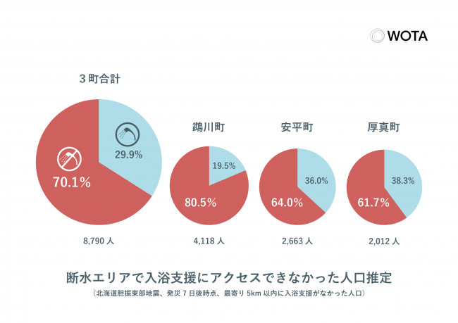 ※WOTA調べ