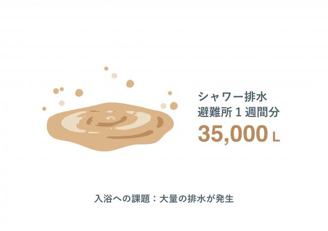 ※東京都水道局のデータをもとにWOTA算出
