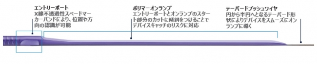 図4 SmoothPassテクノロジー詳細