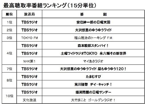 TBSラジオ強い 14年連続聴取率1位 生島→森本→大沢悠里→たまむすび→荒川強啓最強