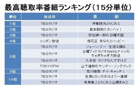 2020 率 ランキング ラジオ 聴取 ニッポン放送『ANN』&『ANN0』聴取率で全局中単独首位 オードリーV28、ナイナイV3