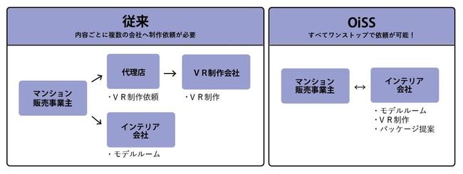 【リビングハウス】ワンストップインテリアサポートサービス