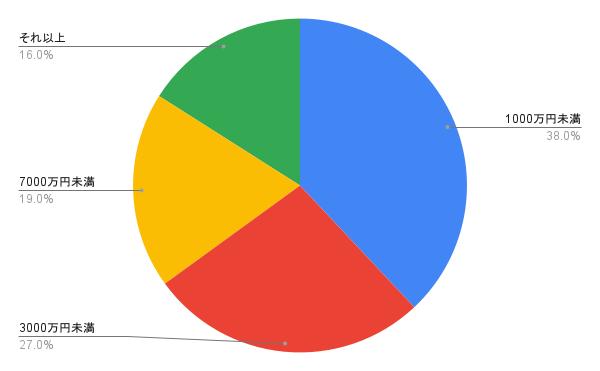 M&Aナビ会員からの買いオファー金額帯割合