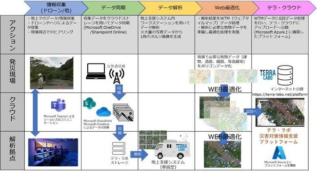 テラ・ラボの「ドローンを活用した災害対策DX」プロセス概要