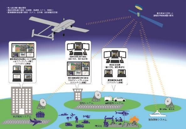 実現を目指す災害情報支援ができる社会システム(全体像)