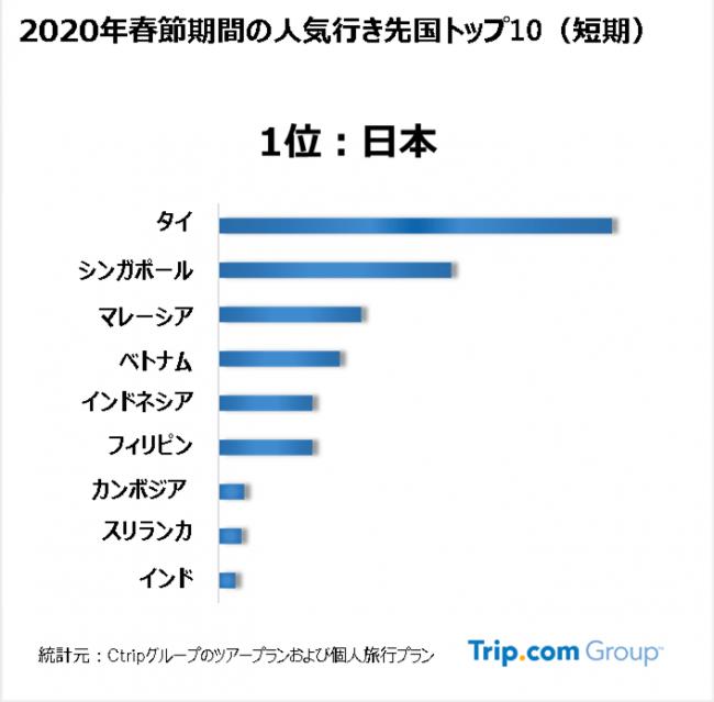 【図】周辺国海外旅行先で最も人気のある目的地トップ10
