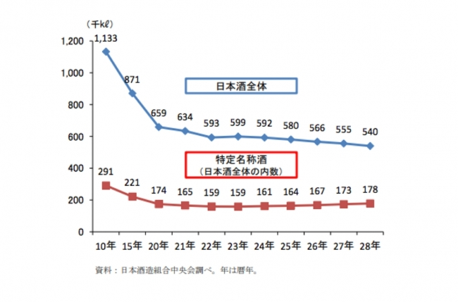 ※出典:農林水産省「日本酒をめぐる状況」