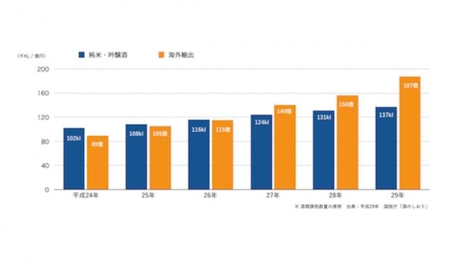 「純米・吟醸酒カテゴリの課税移出数量」と「海外輸出金額」の推移