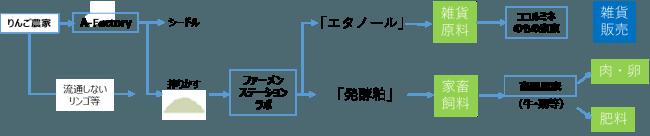 ▲協業プランの流れ(イメージ)