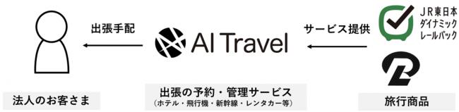 ▲AIトラベルとJR東日本グループの協業イメージ