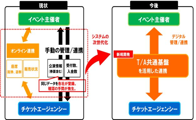 ▲共通基盤(イベント情報)システム「TA共通基盤システム(仮)」イメージ