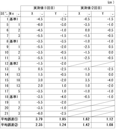 平均誤差1.:実測値の絶対値を平均、平均誤差2.:実測値-基準1(SEQ1)の絶対値を平均