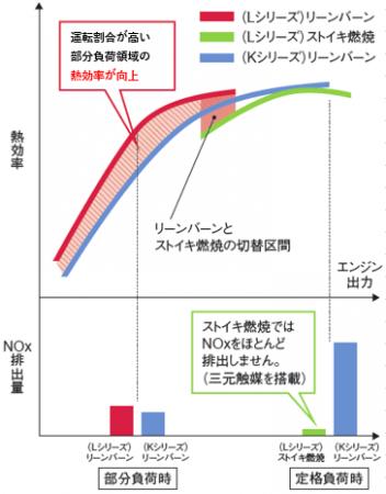エンジン熱効率とNOx排出比較