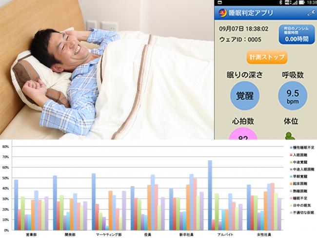 パナソニックとニューロスペースが睡眠改善ソリューションの共同開発を開始