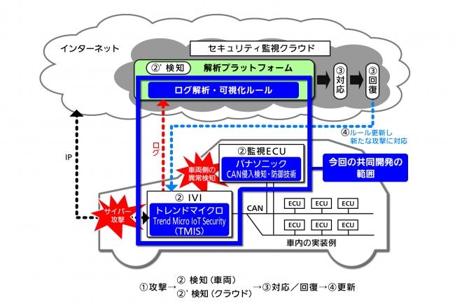 パナソニックとトレンドマイクロが実施する共同開発の構成図