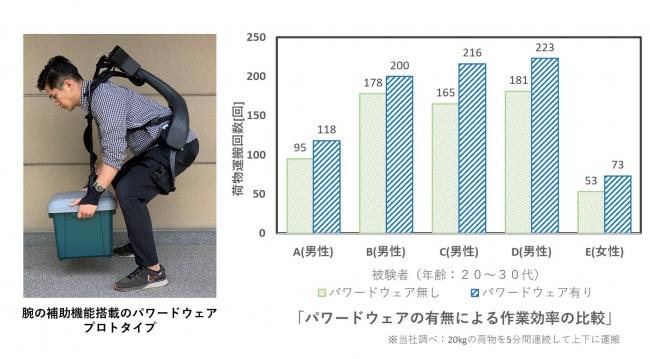 腕の補助機能搭載パワードウェアの有無による効果比較