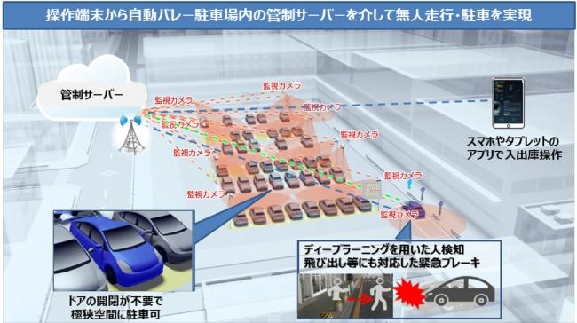 「無人自動バレーパーキングシステムとAR-HUD」無人自動バレーパーキング技術 説明図