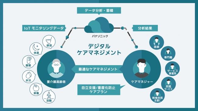 「デジタル・ケアマネージメント」のイメージ図