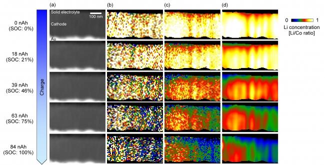 図2 薄膜型全固体電池内部のリチウムイオンのリアルタイム観察