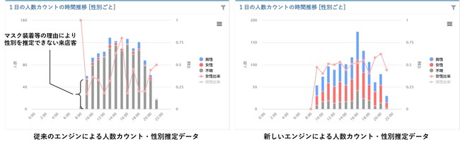 人数カウント結果(イメージ):従来エンジン結果(左)と新エンジン結果(右)
