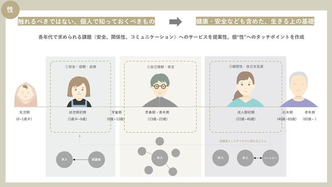 人生を、発達課題をもとに5つに分類 今回の対象は幼児期、思春期、成人期