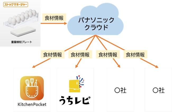 ストックマネージャー データ活用のイメージ