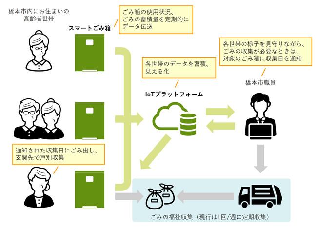 スマートごみ箱を使った実証実験のイメージ図